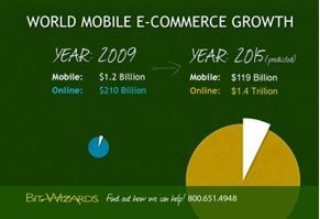 La part du mobile dans le commerce on-line