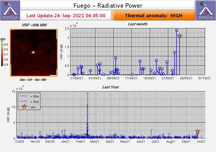 Fuego - thermal anomalies at 09.24.2021 / 04:05 am - Doc. Mirova_MODIS_VRP