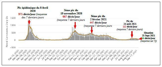 France : courbe des décès quotidiens (en barre grise) et moyenne quotidienne sur 7 jours (en orange). Oui ? Cela va MIEUX lorsqu'il n'y a …Pas de vaccins…
