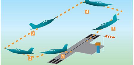 Aéroport Montpellier Méditerranée : Intégrer l'aviation légère dans son environnement.
