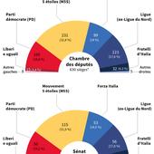 Italie, élections des députés et des sénateurs: qui qu'en veut de l'UE du capital? - Le blog de Roger Colombier