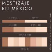 La nation au Mexique, entre métissage et pluralisme - Last Night in Orient