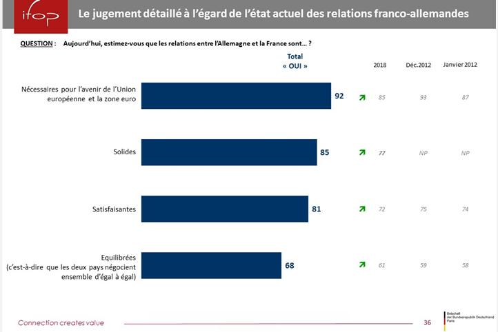 ETUDE IFOP SUR L'IMAGE DE L'ALLEMAGNE EN FRANCE - VIDIO CONFERENCE AMBASSADE D'ALLEMAGNE