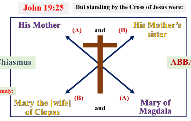 Mary Magdalene is the mother of Jesus: the absolute proof