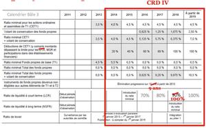 Le paquet CRD IV enfin transposé par les décrets du 3 novembre 2014