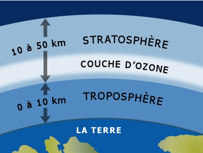 16 septembre - Journée internationale de la protection de la couche d'ozone