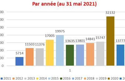 2662 visiteurs uniques sur ce blog en mai 2021