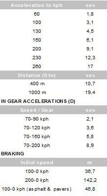 12C Spider test Quattroruote 08/2013