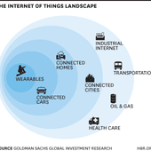 The Sectors Where the Internet of Things Really Matters - OOKAWA Corp.