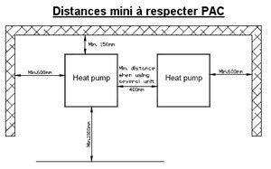 Les distances pour l'installation de la PAC