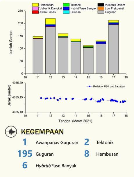 Merapi - sismicité au 17.03.2021 - Doc. BPPTKG