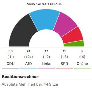 Répartition des sièges au Landtag de Saxe-Anhalt