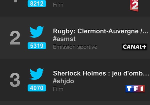 Programmes les plus tweetés dimanche 4 janvier (Followatch - Seevibes).