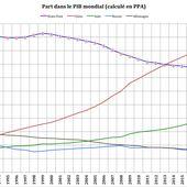 [RussEurope-en-Exil] Vers une transformation majeure de l'économie mondialisée ? par Jacques Sapir