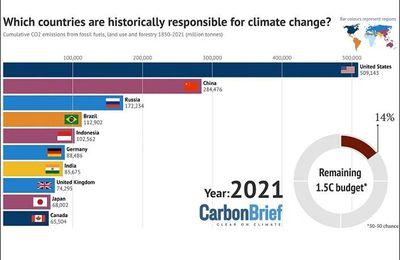 Quels pays réchauffent le plus la planète ?