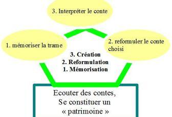 Savoir conter : savoir copier-reformuler, savoir copier-créer!