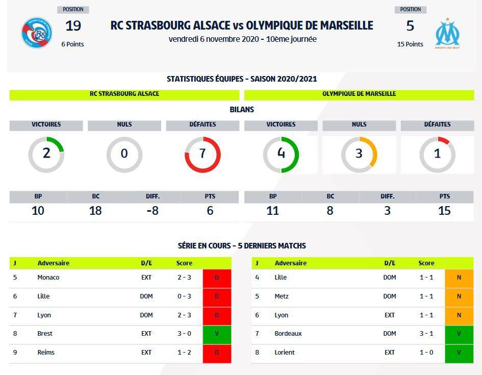 RC Strasbourg / Olympique de Marseille (Ligue 1) en direct ce vendredi sur Téléfoot la chaîne !