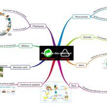Recyclage des matériaux