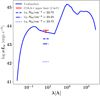 Distinguishing AGN from starbursts as the origin of double-peaked Lyman-alpha emitters in the reionization era | Astronomy & Astrophysics (A&A)
