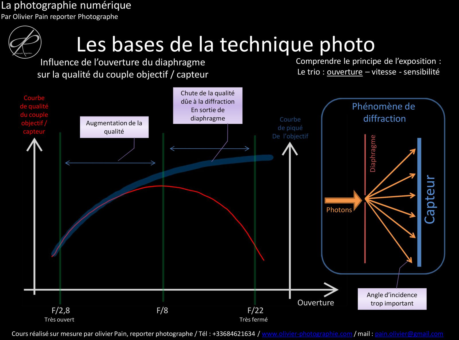 Extraits de publications sur Facebook et Instagram : La diffraction et diaphragme
