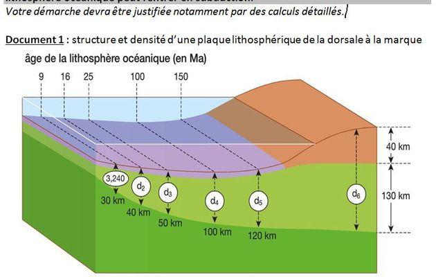 TS_La flotabilité de la lithosphère océanique