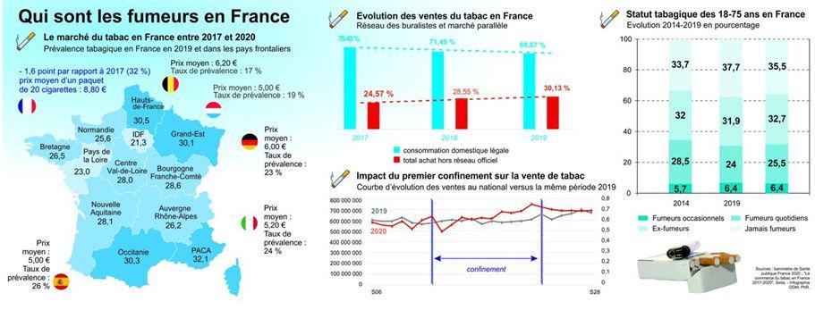 Qui sont les fumeurs en France DDM - Philippe Rioux