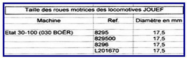 Diamètres des roues des locomotives Jouef (échelle HO)