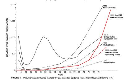 La Covid contre la grippe, revisitée (SPR)