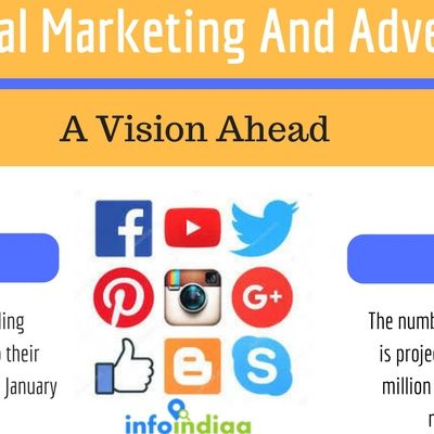 Contribution Of FACEBOOK and TWITTER in India-A leading and a branding promotional tool-
