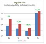 Croissance ralentie pour Leguide.com