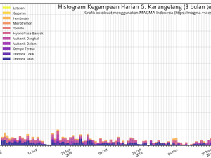 Karangetang - thermal anomalies on 27.11.2018 / Mirova and seismicity on 26.11.2018 / Magma Indonesia - one click to enlarge