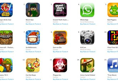 7 Features of Mobile Games Ranking Your Manager Would like to know