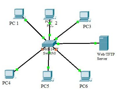 Network Switches: Functions & Types of Switches