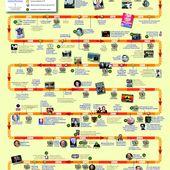 L'histoire du FN en frise chronologique