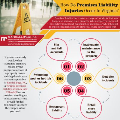 How Do Premises Liability Injuries Occur In Virginia?