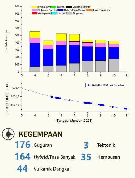 Merapi - sismicité au 10.01.2021 /  00-24 h -  Doc. BPPTKG