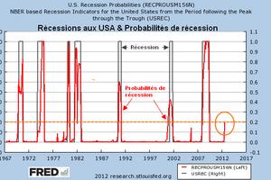 USA : les probabilités de récession sont au plus haut depuis 3 ans, la bourse pourrait en pâtir