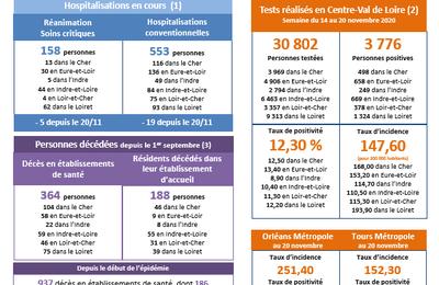 Covid 19 : la situation sanitaire dans le Cher au 24 novembre