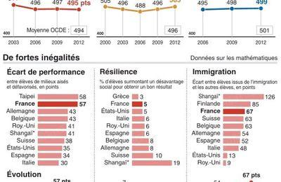 Rapport PISA: faillite de l'école ou faillite de notre modèle républicain ?