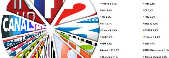 L'audience de la TV du 19 au 25 septembre 2016 (semaine 38)