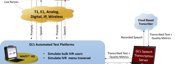 Speech-to-Text Conversion Utility to Test Interactive Voice Response (IVR) and Voice Mail (VM) Systems