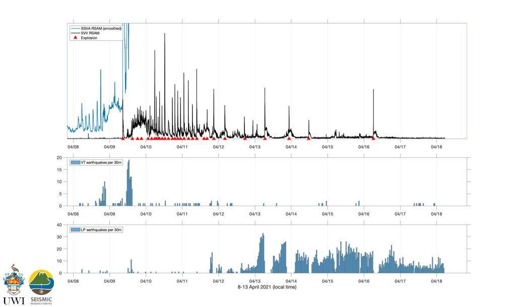 Soufrière de St. Vincent - sismicité au 18.04.2021 - explosions : triangle rouge- Doc. UWI