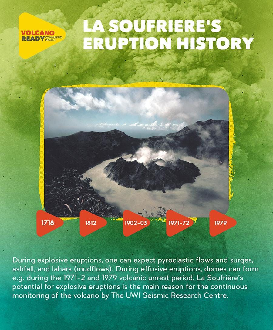 Soufrière of St-Vincent - some dates which mark out its erutive history which can be explosive or effusive (as today) - Doc. UWI research center