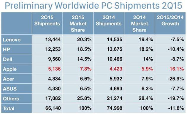 Les ventes d'ordinateurs s'effondrent au T2 2015, excepté peut-être le Mac