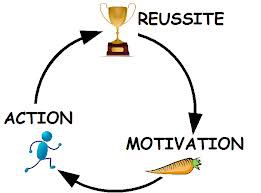 Album - MOTIVATION...REUSSITE...POSITIVONS !