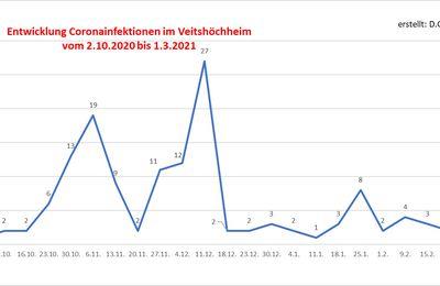 Veitshöchheim in der wöchentlichen Corona-Übersicht des Landratsamtes mit sieben Neuinfektionen nun an der Spitze im Landkreis Würzburg