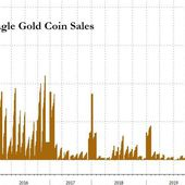 "US Mint Warns It Can't Meet ""Surging Demand"" For Silver & Gold"