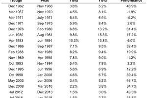 Les hausses de taux d'intérêts causent elles des krachs boursiers? Les leçons du passé