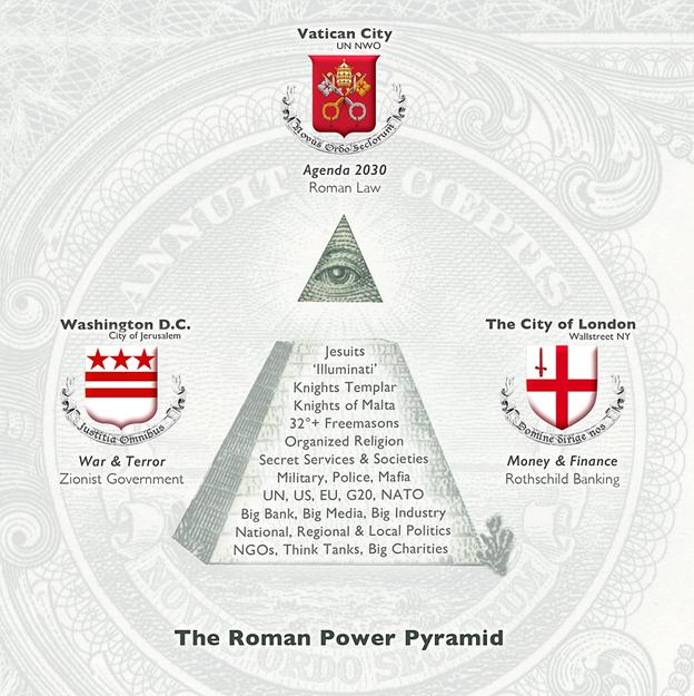 Trois Corporations dirigent le monde: la ville de Londres, Washington DC et le Vatican - 22/01/2021.