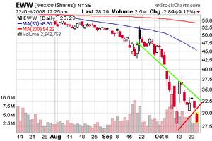 La chute de la demande déprime la bourse